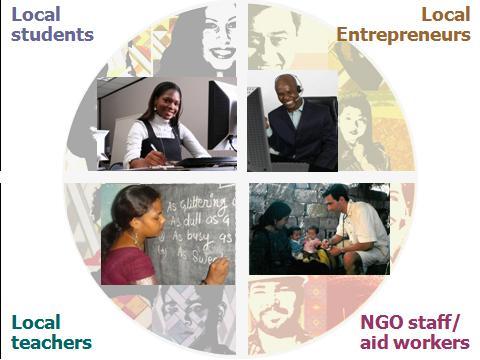 internantional-cooperation-beneficiaries