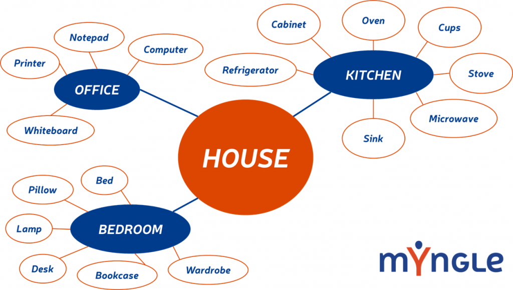 word-diagram-vocabulary-myngle-learning-a-foreign-language